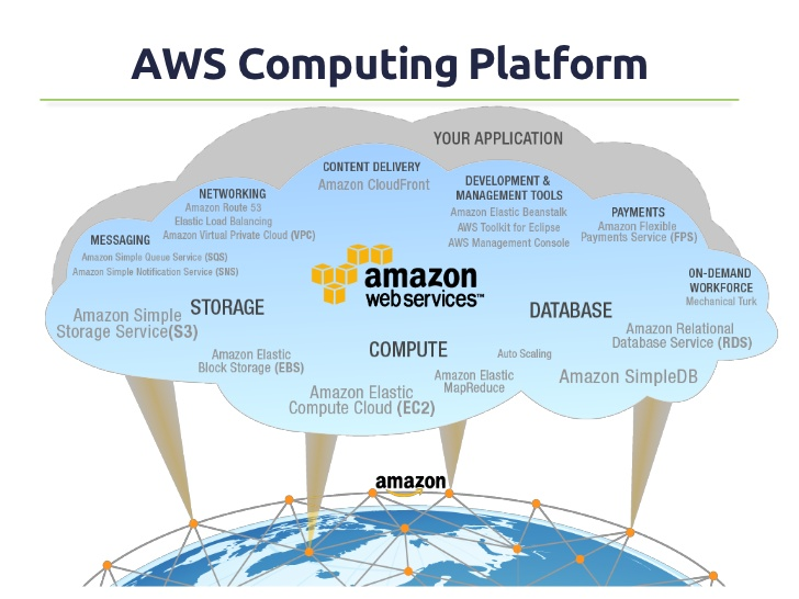 overview-of-amazon-web-services